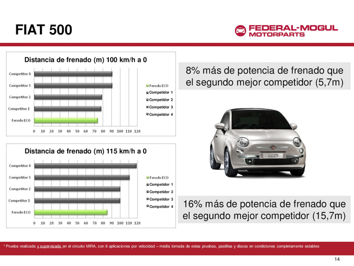 Fiat 500. Pruebas con Ferodo ECO Friction.