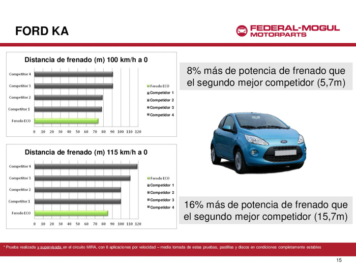Ford KA. Pruebas con Ferodo ECO Friction.