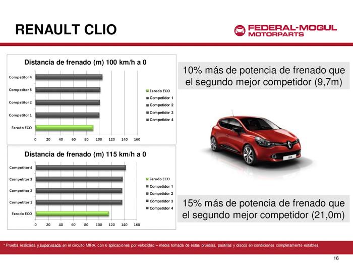 Renault Clio. Pruebas con Ferodo ECO Friction.
