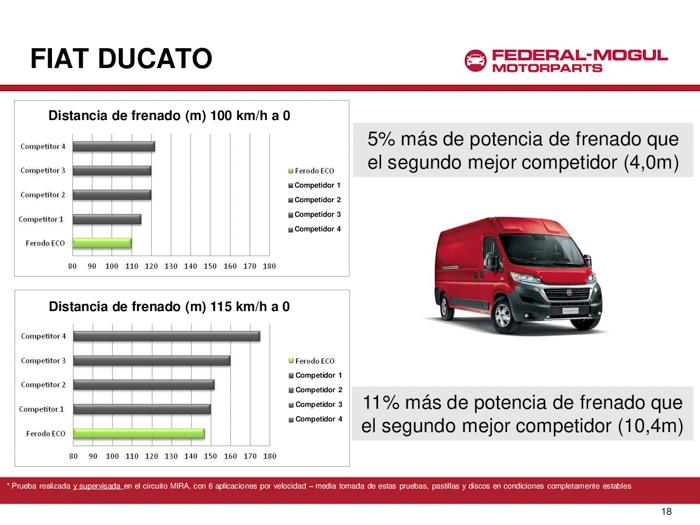 Fiat Ducato. Pruebas con Ferodo ECO Friction.