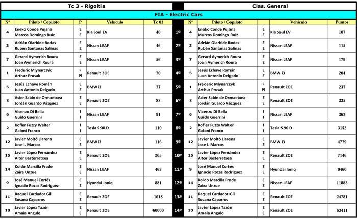IX Eco Rally Vasco Navarro 2017. Tabla de regularidad. Primera etapa