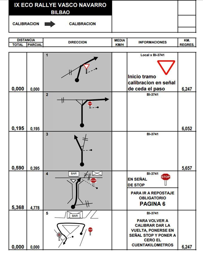 IX Rallye Vasco Navarro. Tramo de calibracion.
