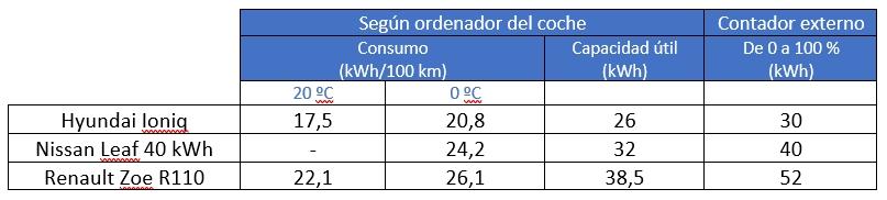 El Hyundai Ioniq también consume un 20% más a 0º que a 20º