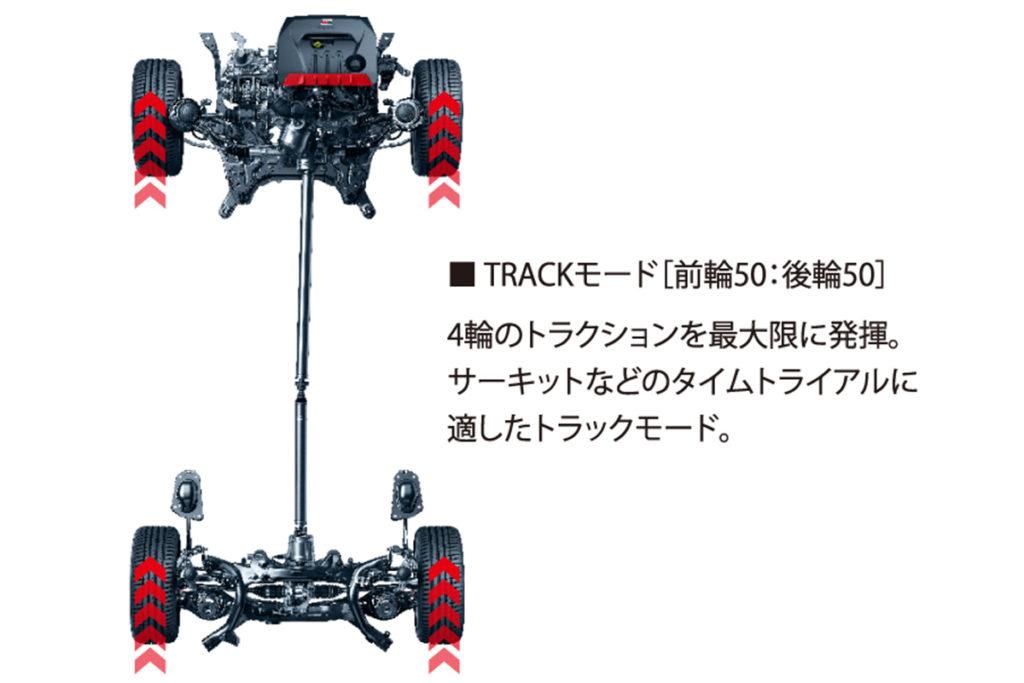 En modo Track, el ajuste es al 50 %