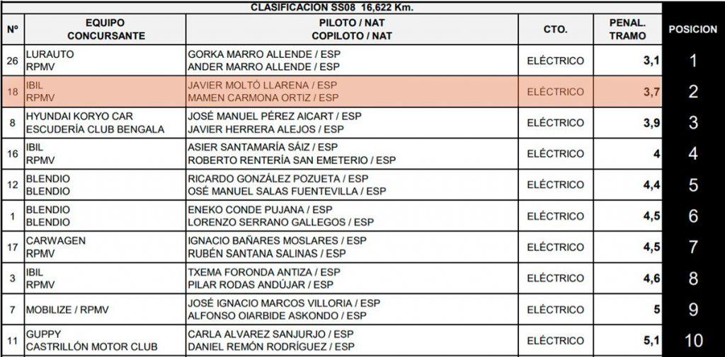 II Eco rallye Bilbao - Petronor. Clasificación tramo 8