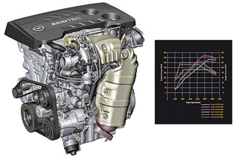 Opel - Motor 1.6 SIDI