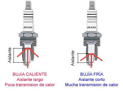 Tipos de bujias para motos